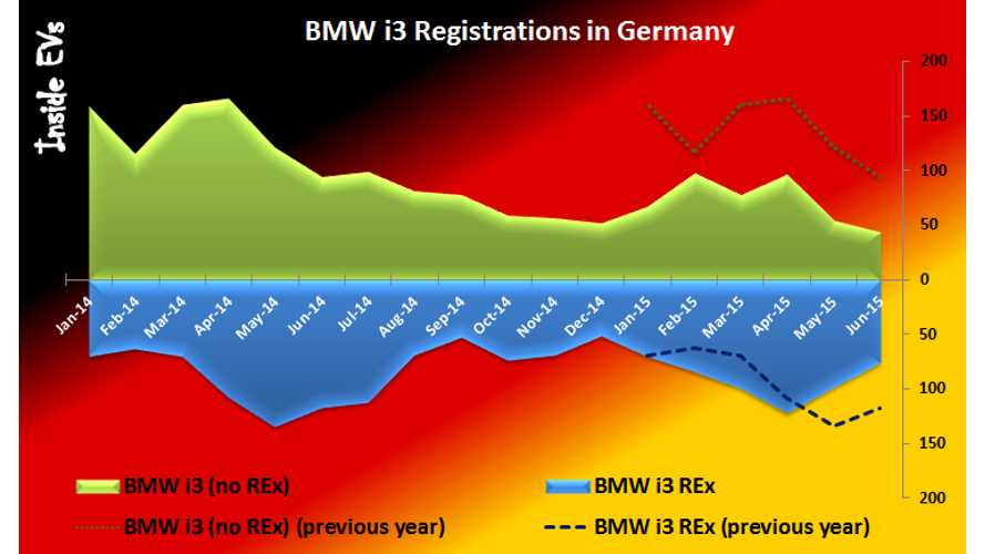 BMW Sold Over 3,500 i3s In Germany, But Sales Are Falling