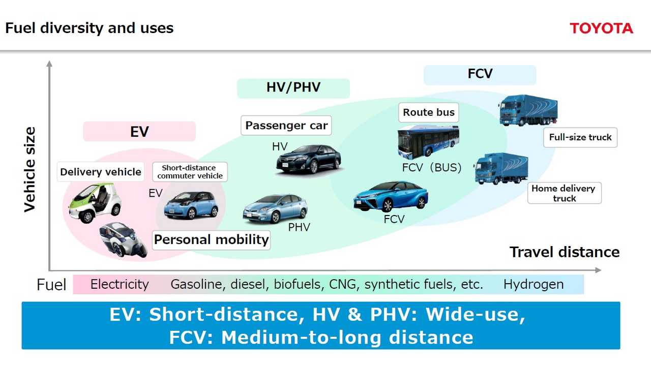 Toyota To Sell 30,000 Hydrogen Fuel Cell Cars Annually By 2020