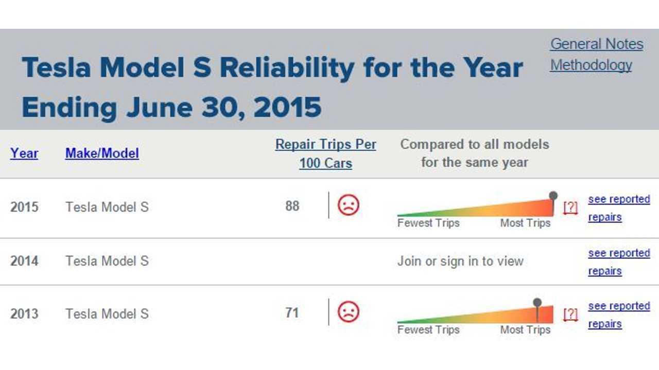 Truedelta Tesla Is Least Reliable Automotive Brand