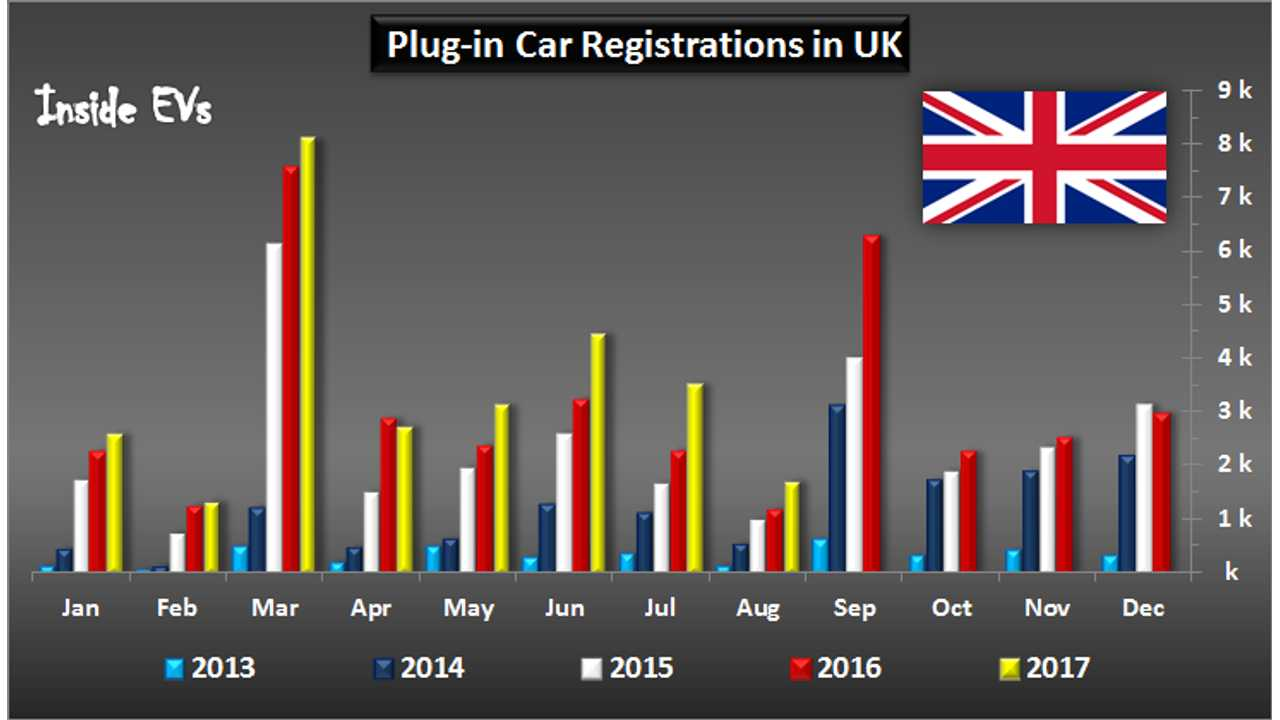 UK Sets New High of Plug-In Car Market Share in August at 2.2%
