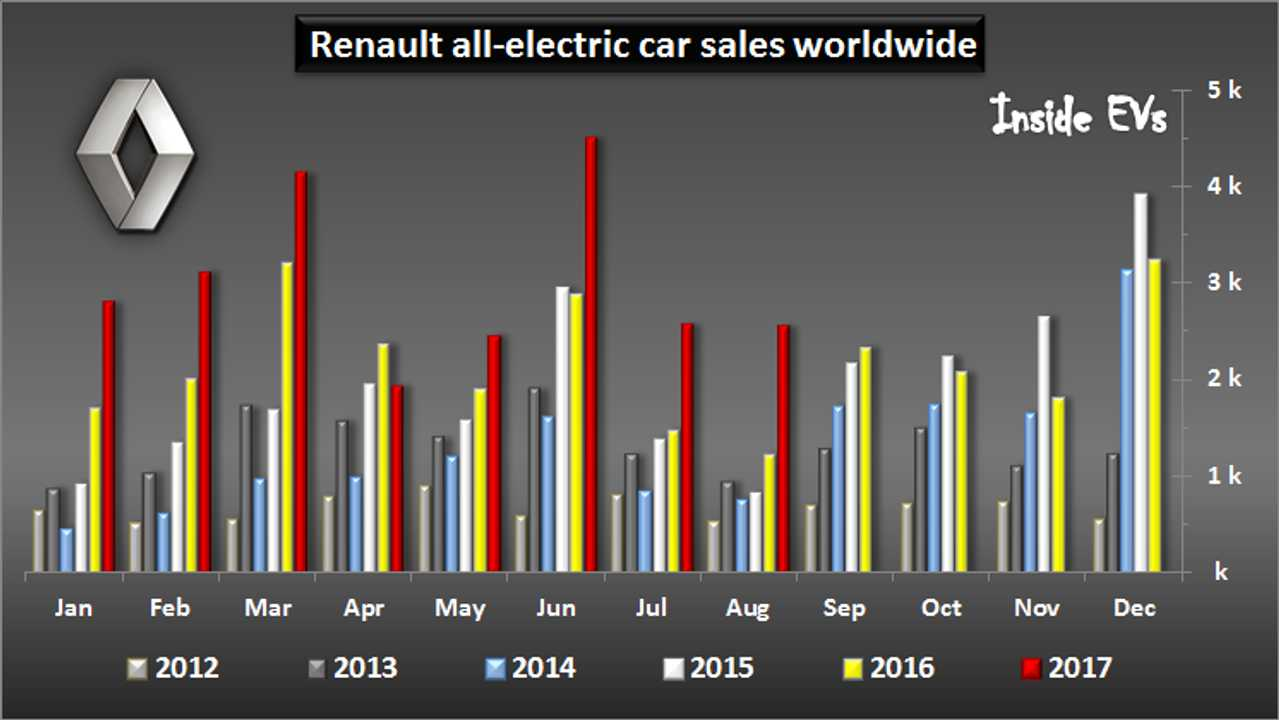 Renault EV Sales Nearly Double This Summer - August Results