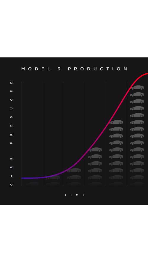 Tesla Model 3 Delivery Estimates Now Posted
