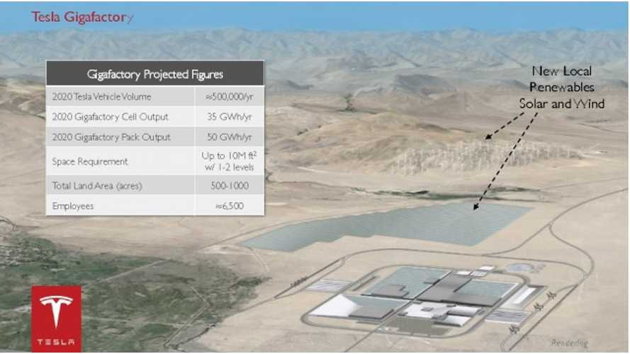 Tesla Gigafactory Update: Investment Reaches $183 Million, Tax Deal Finalized