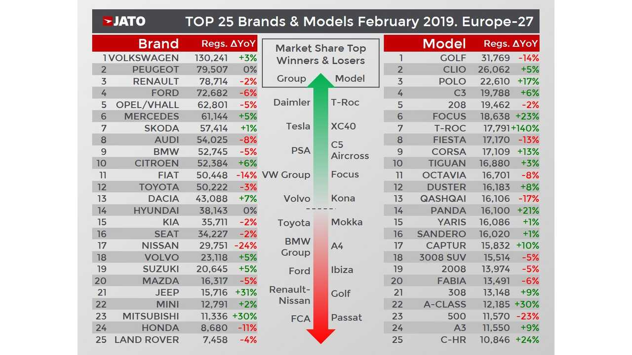 Car sales in Europe in February 2019 - JATO Dynamics