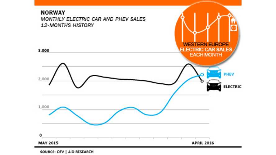 Is Norways love-affair with the electric car over? (source: EagleAID)