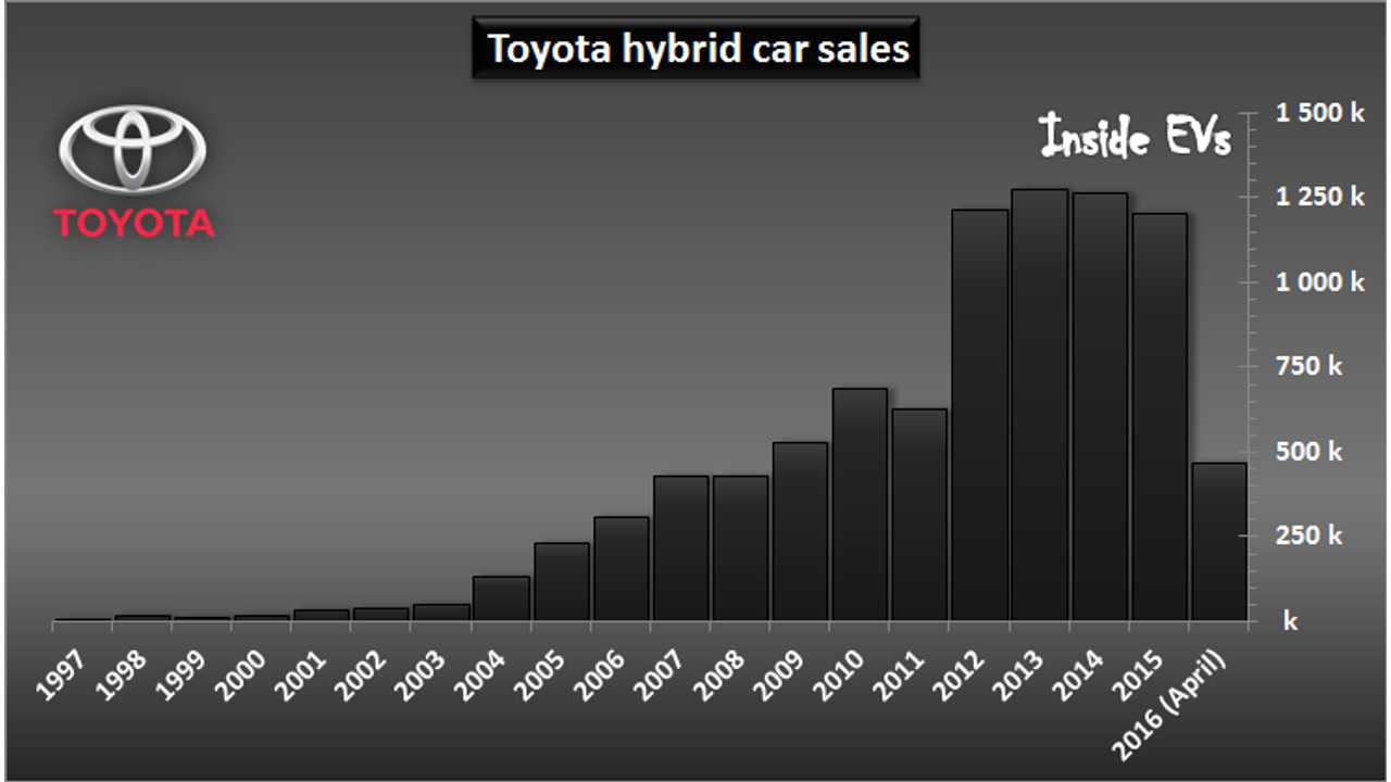 Toyota hybrid car sales – April 2016
