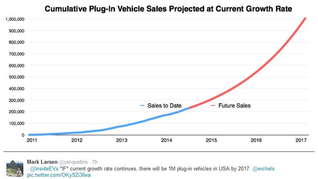 Sales Growth Curve Predicts 1 Million Plug-In Electric Vehicles On U.S. Roads By 2017