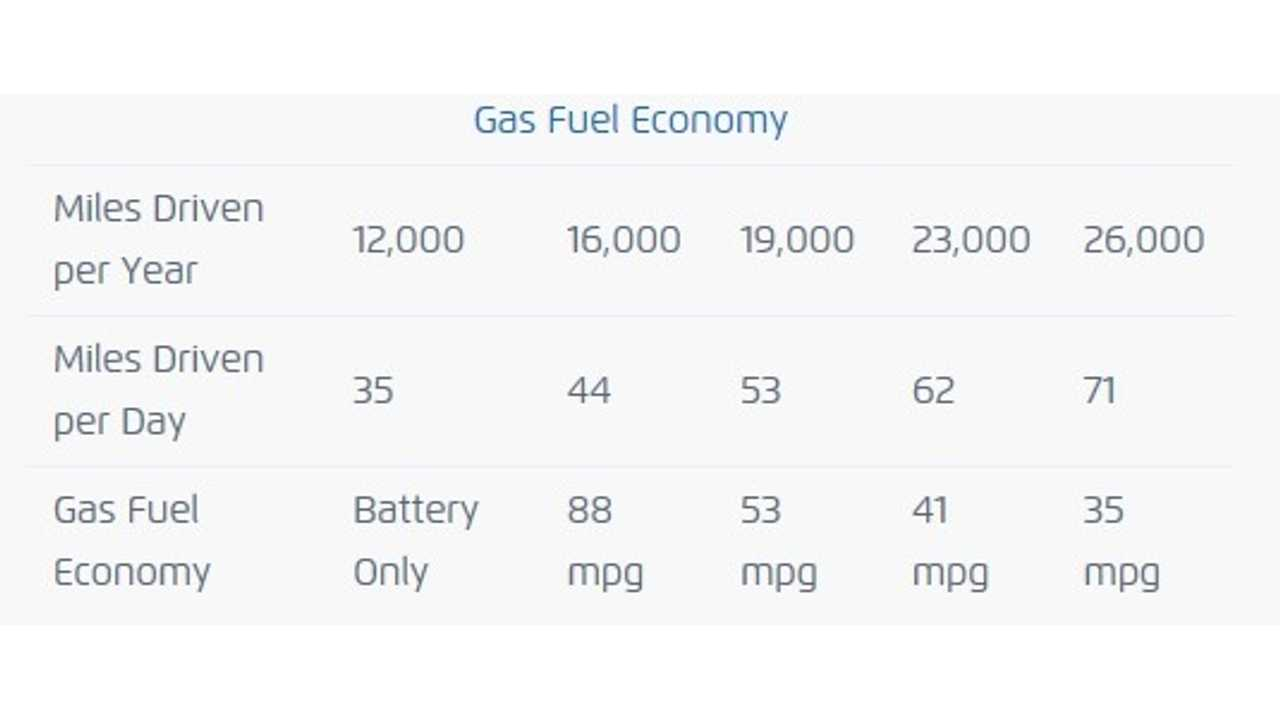 VIA Does A Little MPG Math For Us!