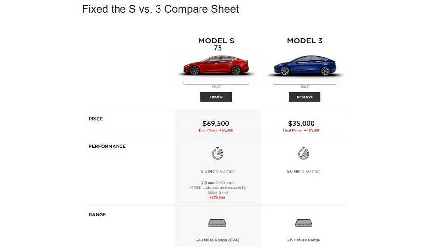 Tesla Model S, 3 Comparison Sheet Now With Pricing Information