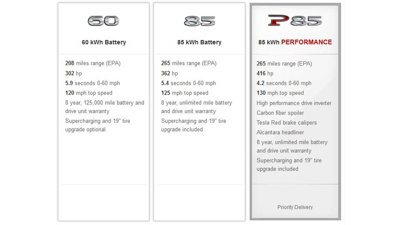 Current Specs For Available Versions Of Model S