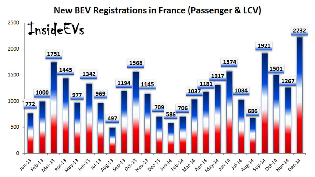 Electric Car Sales In France Reach 15,000 In 2014 After Record-Breaking December