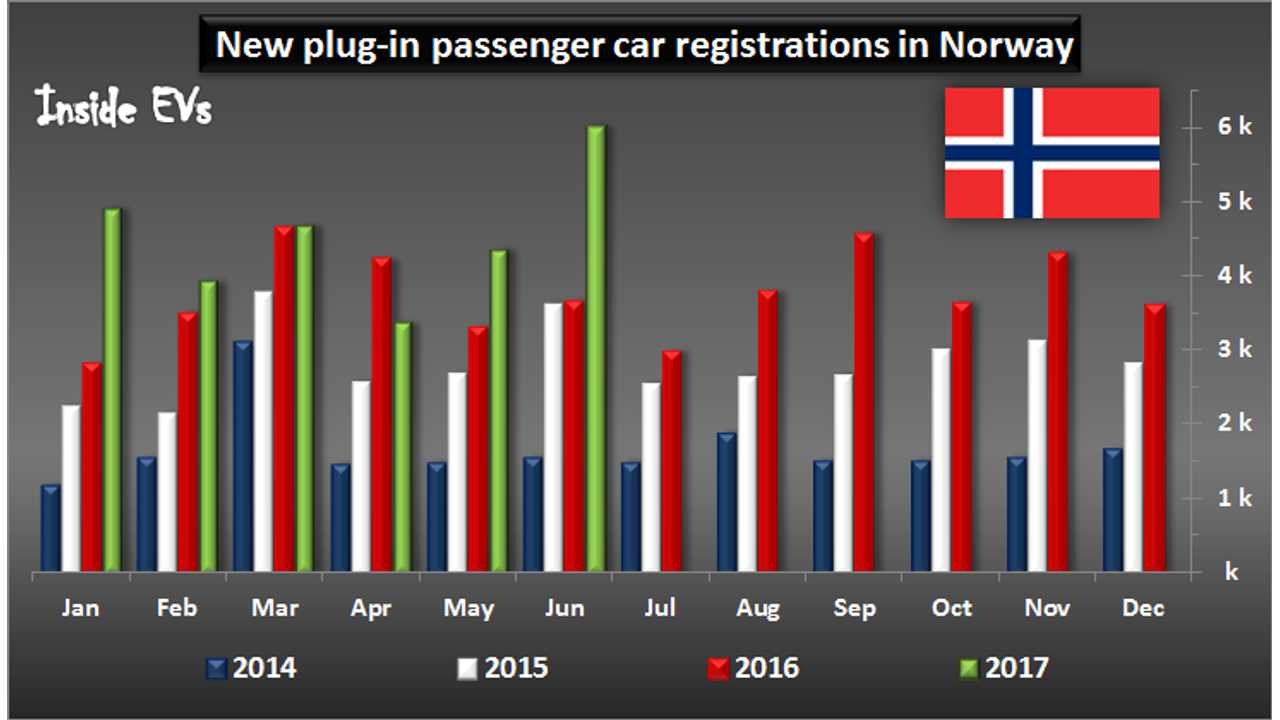 Norway Plug-in Vehicles Sales Surge To Record 42% Market Share In June
