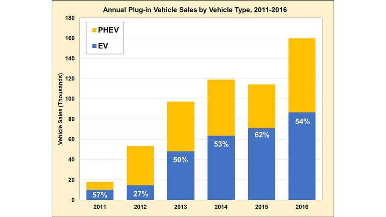 DoE: Plug-In Electric Vehicle Sales Were Up 40% In 2016