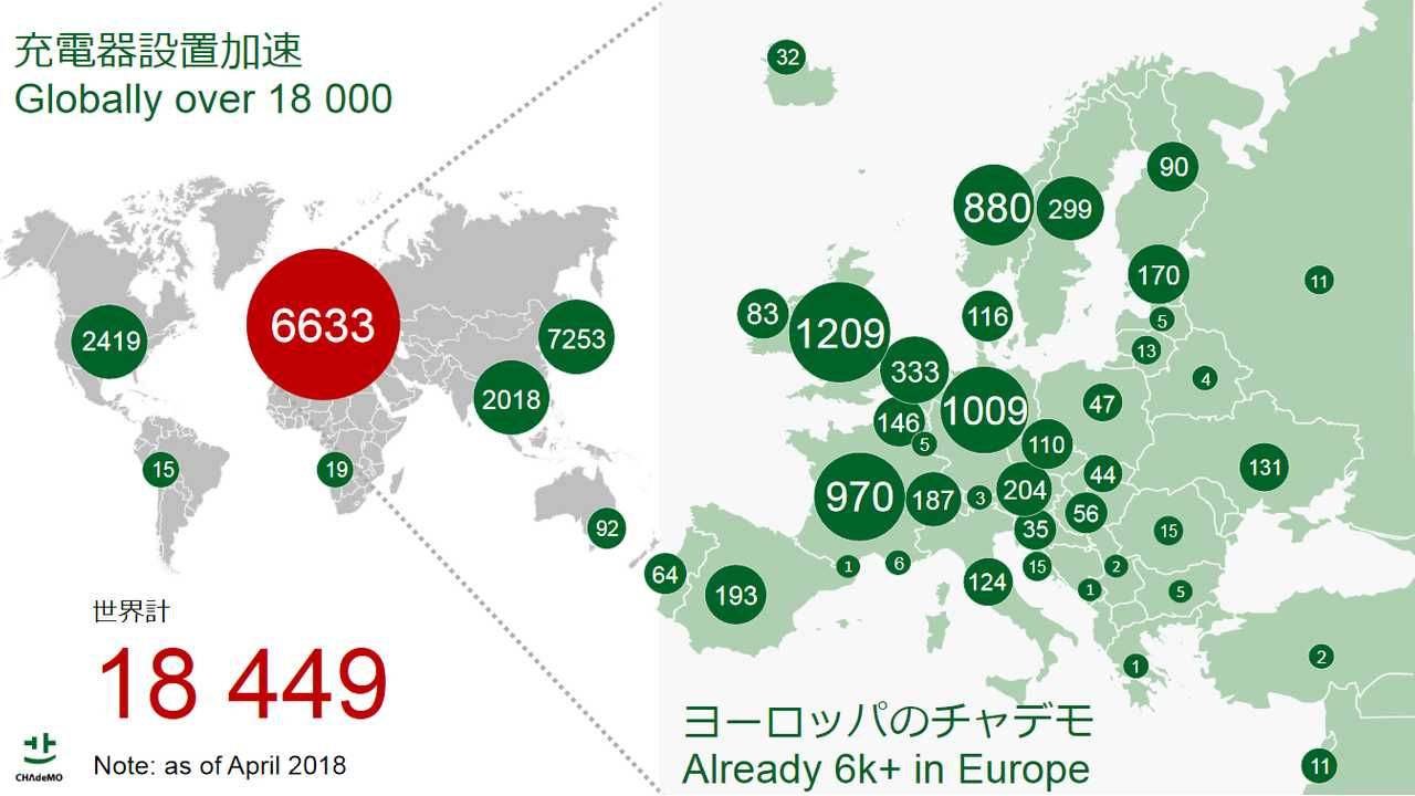 CHAdeMO: 18,449 Chargers Installed Worldwide