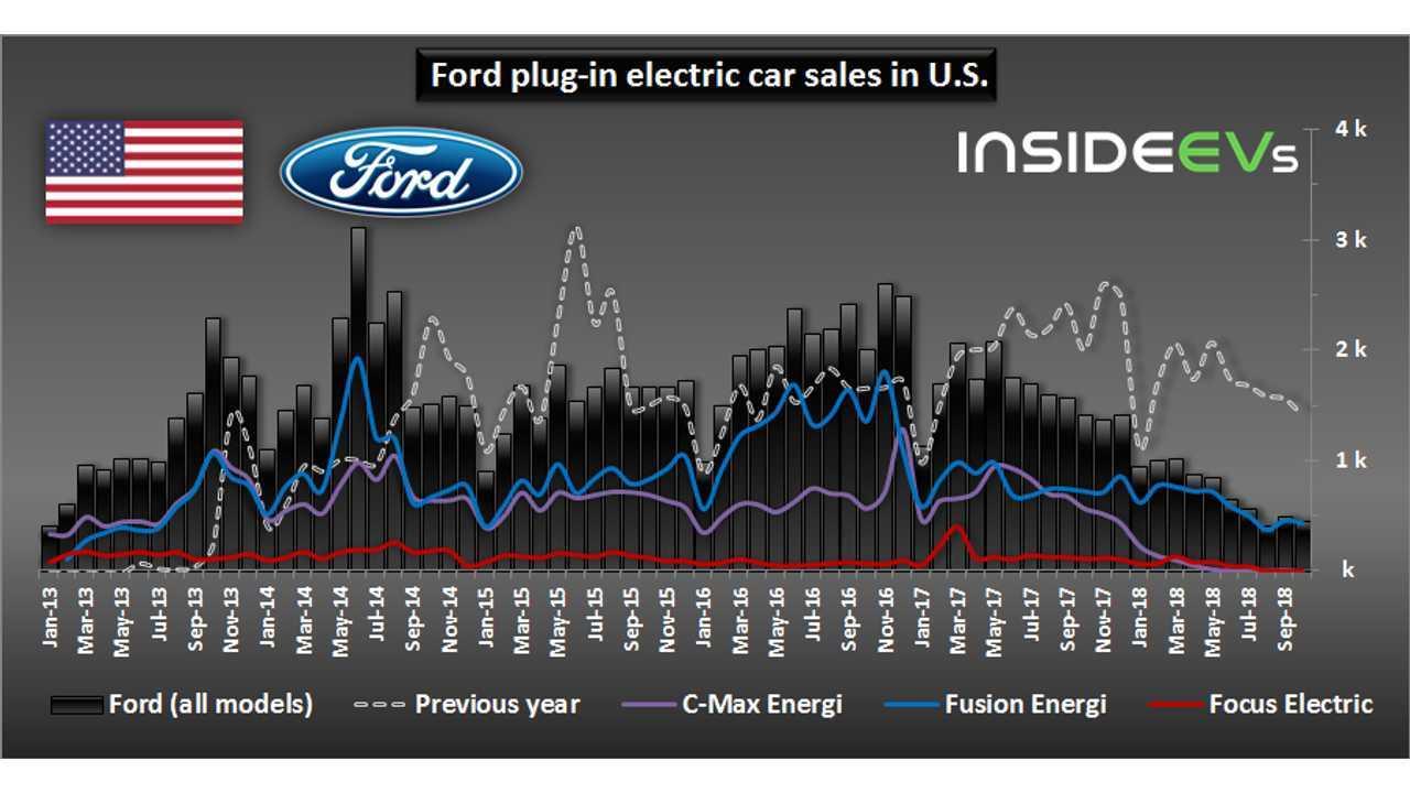 Ford plug-in electric car sales in U.S.