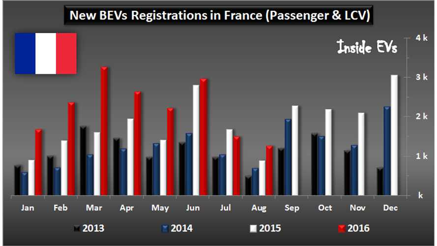 France Increases BEV Sales By 42% In August