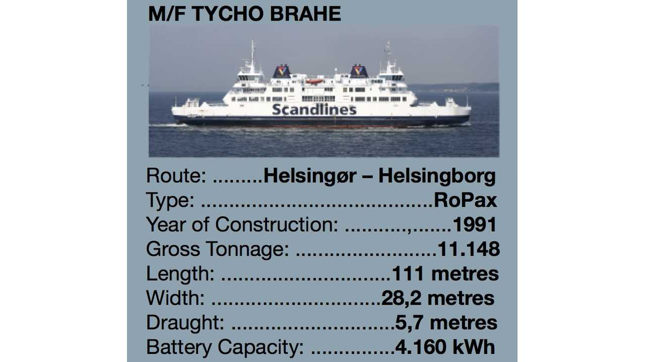 World's Largest Electric Ferries: 4.16 MWh Battery, 10 MW Charging