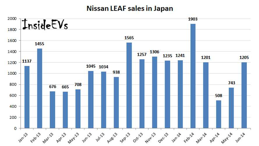 Nissan LEAF Sales Up 20% This Year In Japan; On Track For Over 50,000 Worldwide