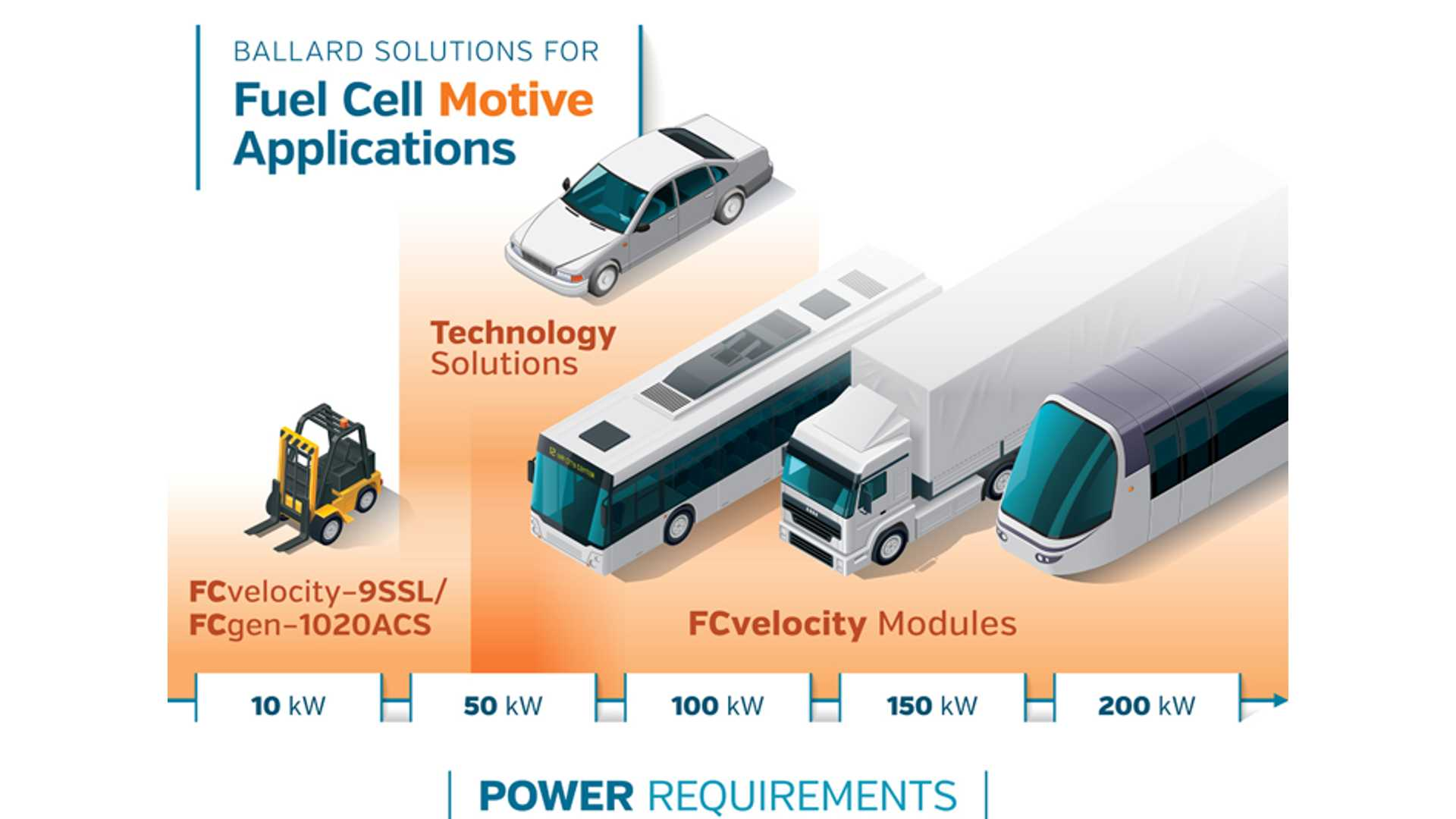 Ballard Signs Large Fuel Cell Bus Deal For Deployment In China