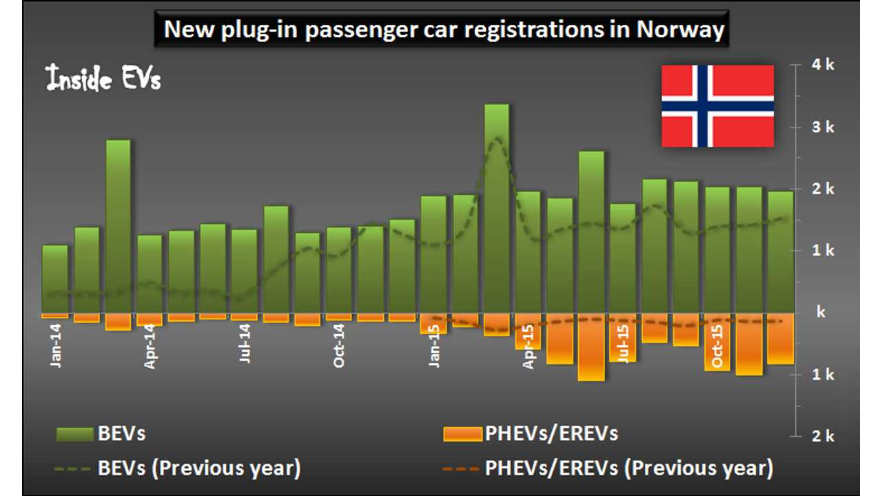 New plug-in passenger car registrations in Norway – December 2015