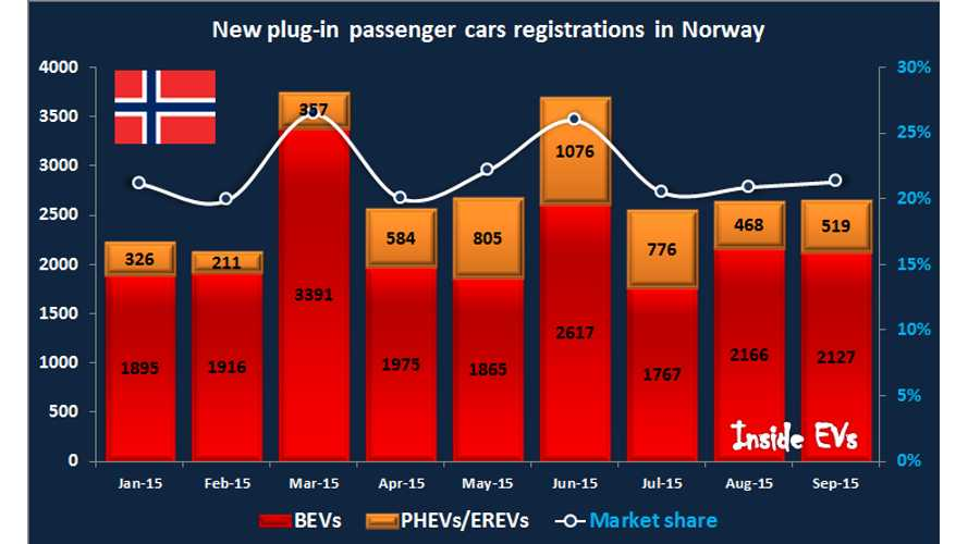 Norway Plug-In Electric Car Sales Up 77% In September