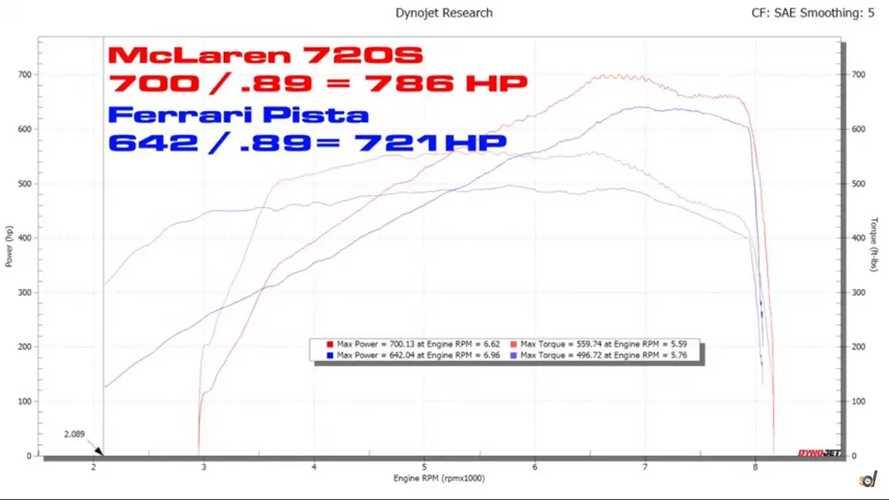 McLaren Vs Ferrari Dyno Battle