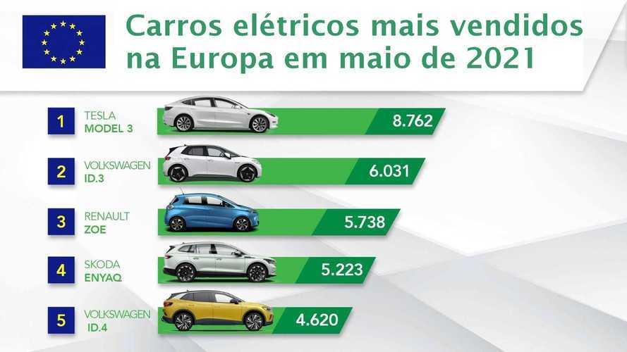 Veja os carros elétricos mais vendidos em maio na Europa
