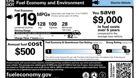 How The EPA Rates Electric Vehicles
