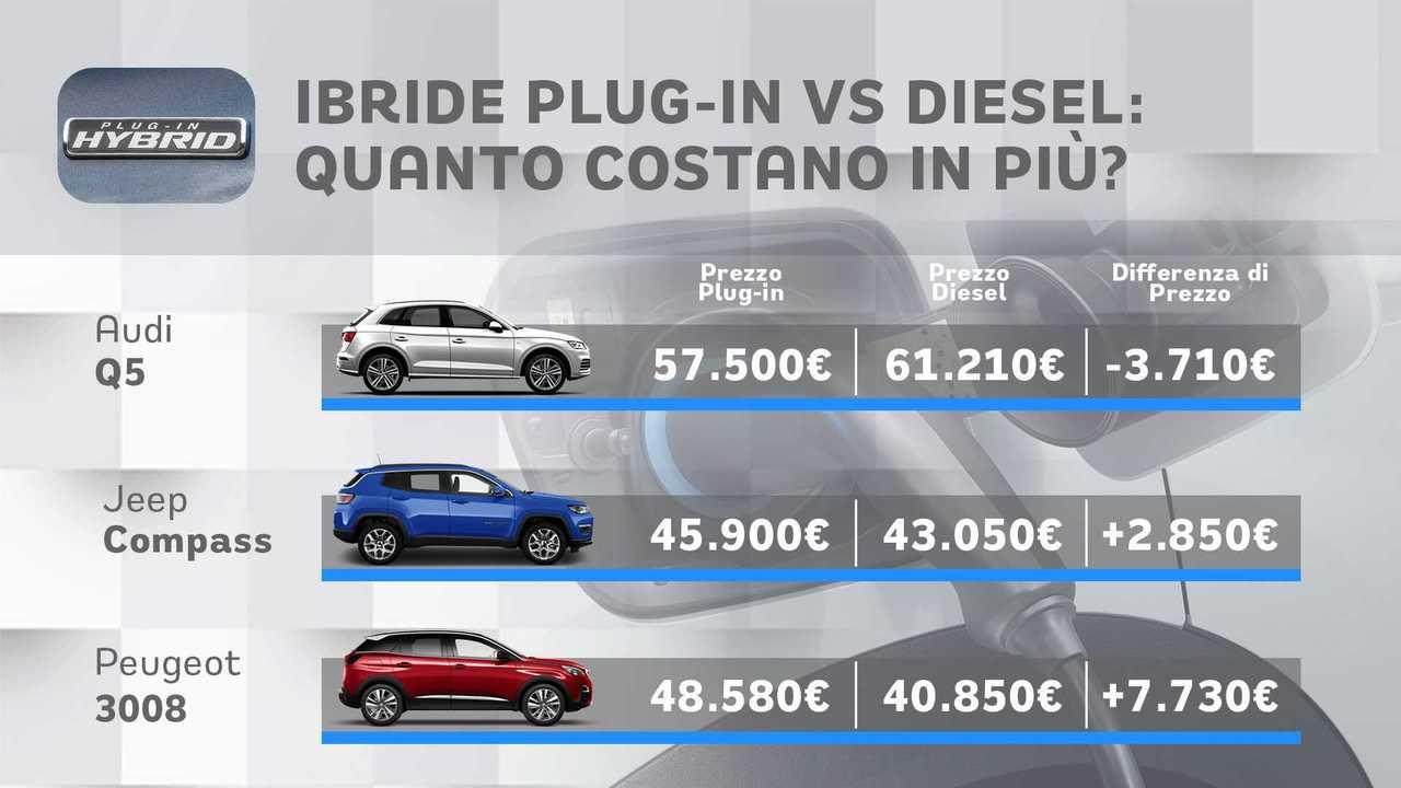 Auto ibride plug-in vs diesel