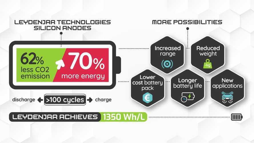 Un trattamento per batterie più dense del 70%: la promessa dall'Olanda