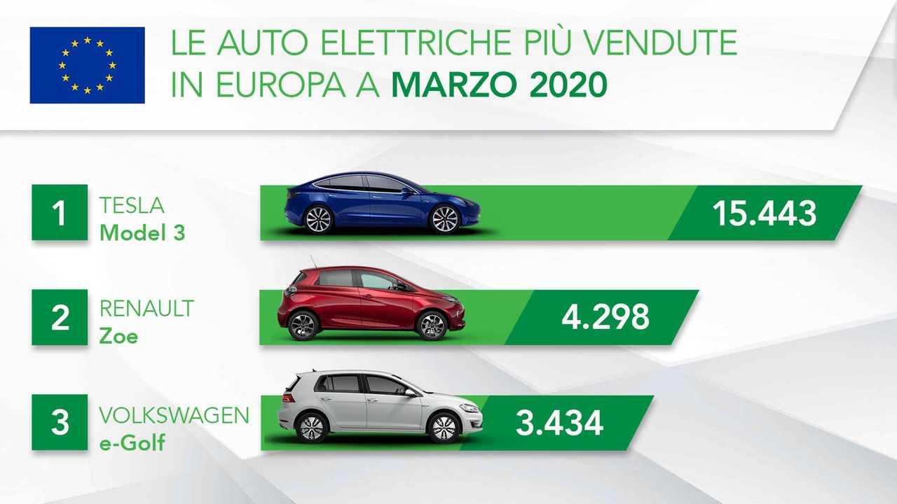 Auto elettriche europa marzo 2020