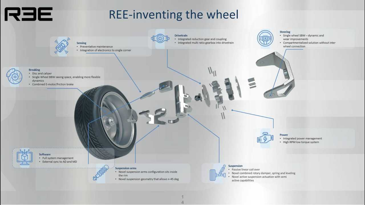 Now We Can Explain How The REE In-Wheel Motor Works