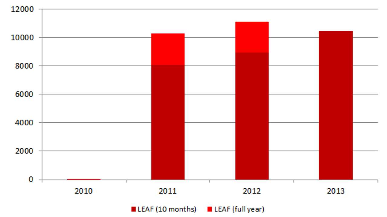 Nissan LEAF On Track For Over 12,000 Sales In Japan This Year