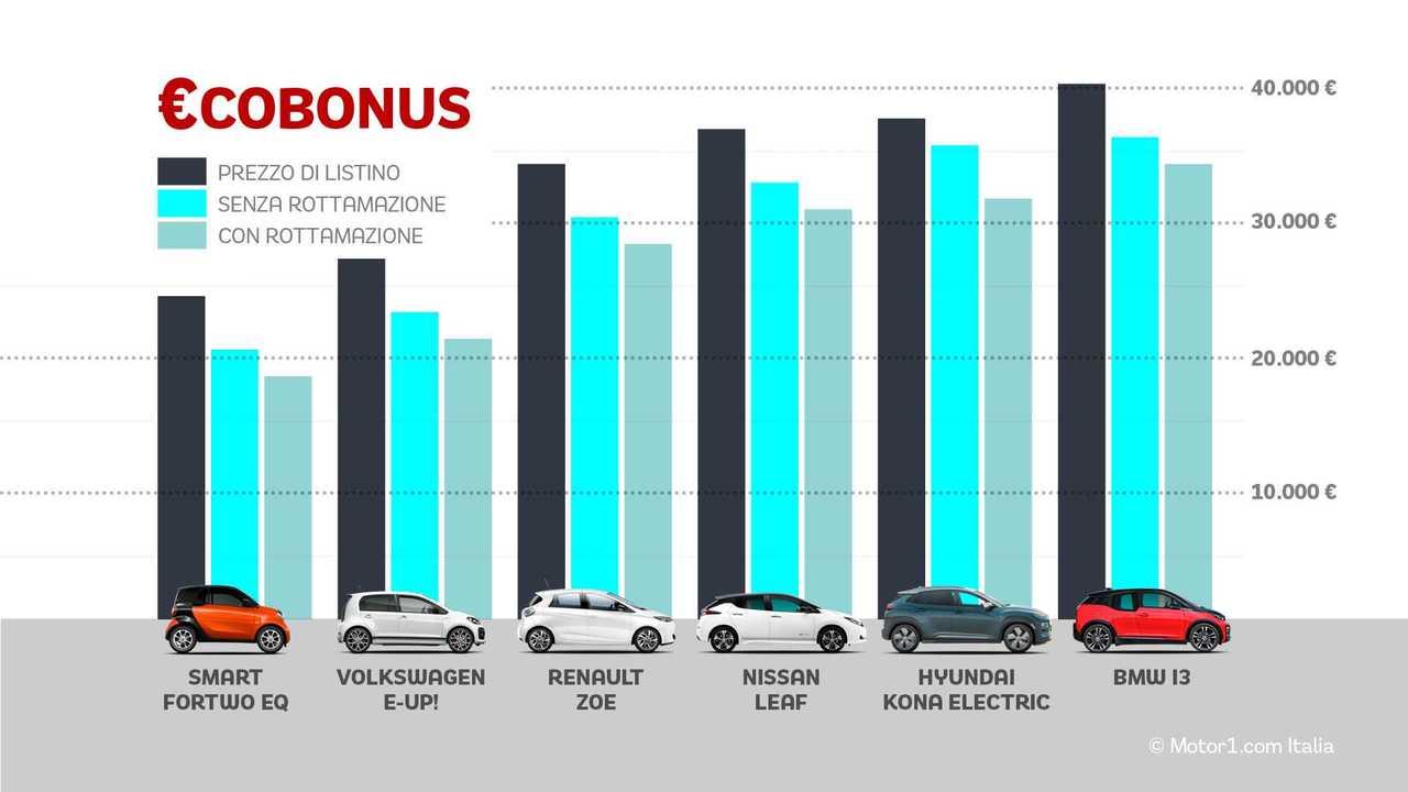 Copertina articolo Auto elettriche, tutti i prezzi