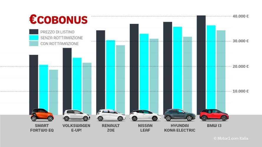 """Auto elettriche, tutti i prezzi con gli incentivi """"Ecobonus"""" 2019"""