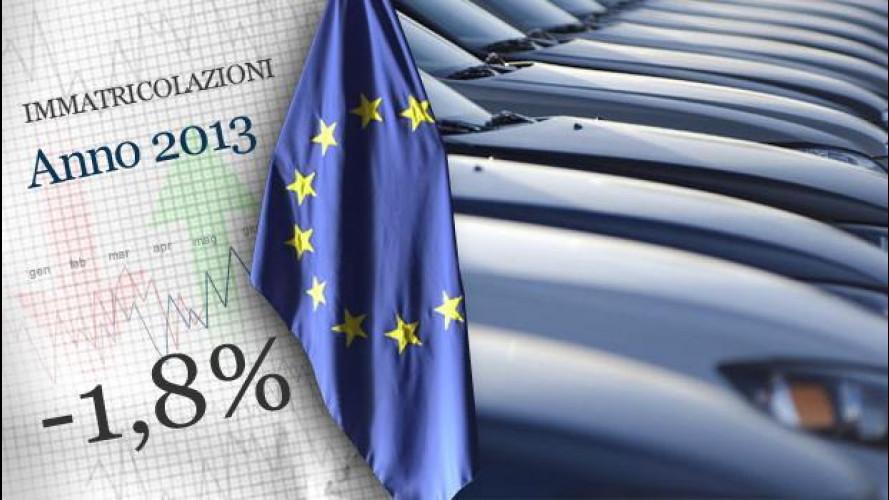 L'Europa dell'auto ha chiuso l'anno in negativo