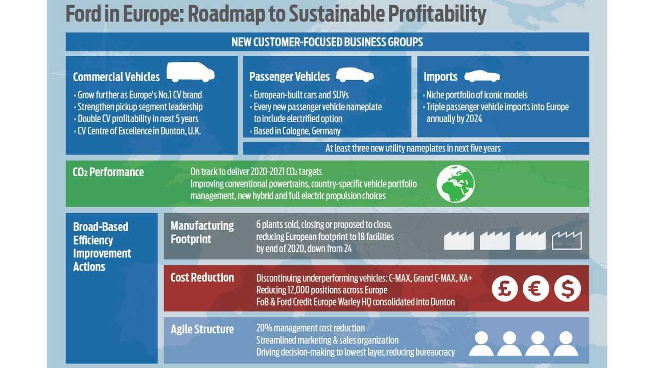 Ford Avrupa'da Geleceğe Bakıyor: Kârlılık, Verimlilik, Daha Yeni EV'ler ve SUV'lar İçin Yeniden Tasarlanan İşler