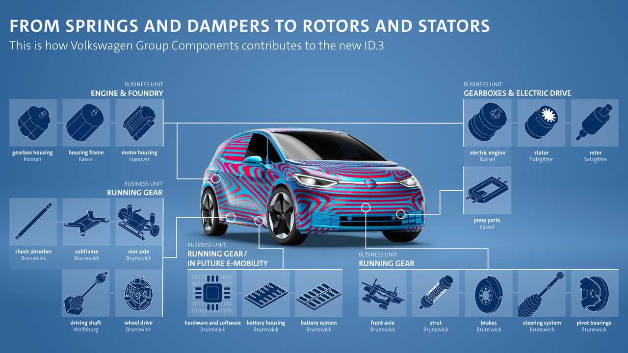 Production of pre-series parts for the Volkswagen ID.3 has started