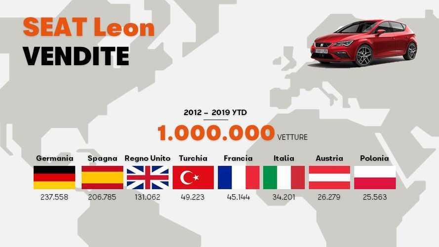 Seat Leon, raggiunto il milione di esemplari venduti