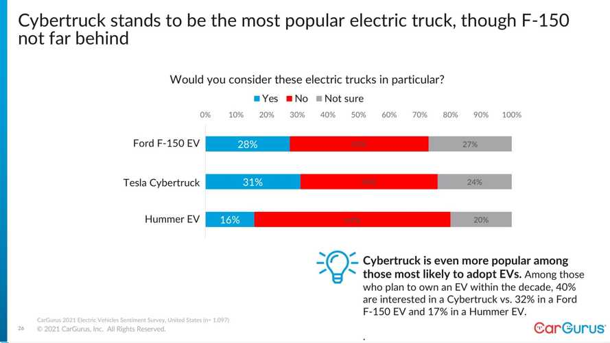 Cargurus Survey Shows Tesla Is Still The EV Reference But Toyota Is Close