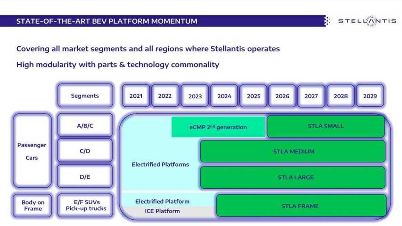 Будущие платформы Stellantis