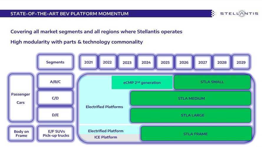 Stellantis готовить четыре электрические платформы