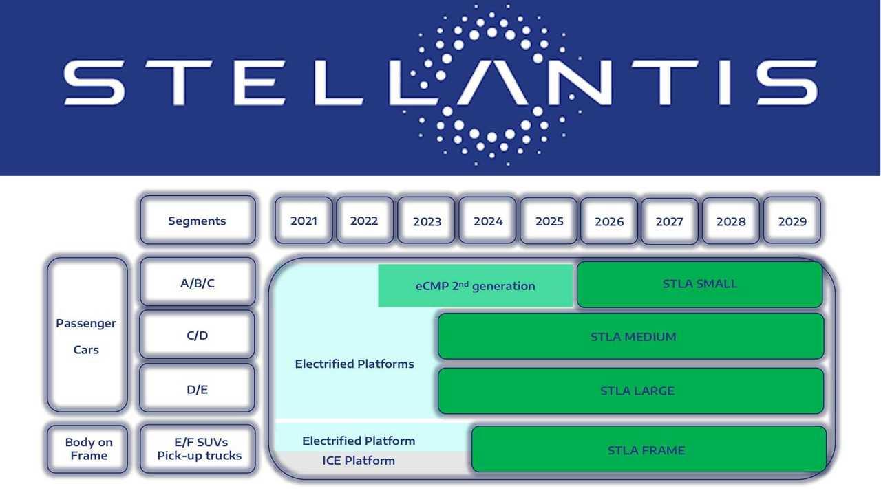 Stellantis plant vier Elektro-Plattformen