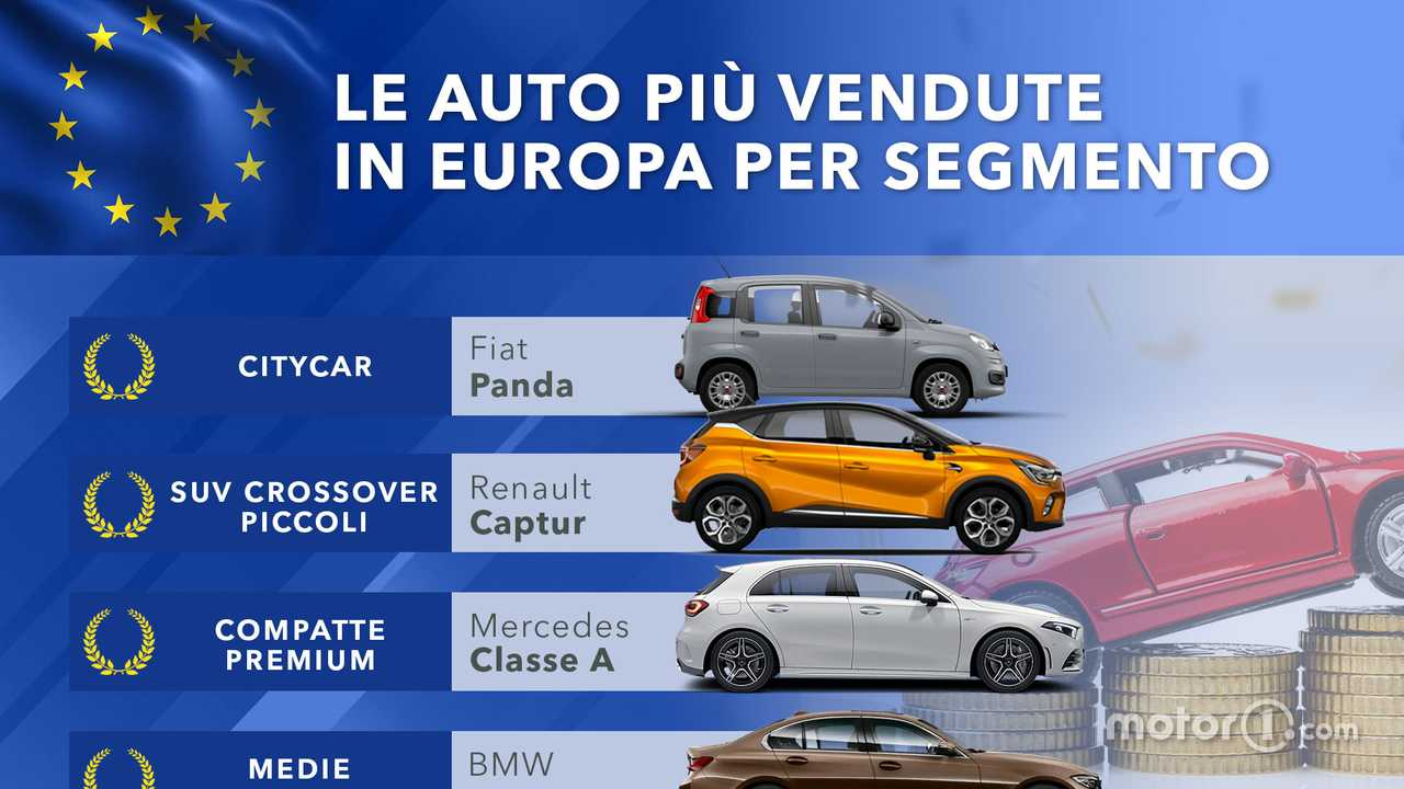 Auto più vendute in Europa per segmento