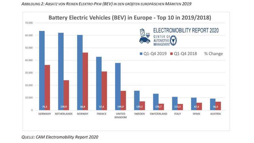 Elektromobility Report 2020 von Stefan Bratzel