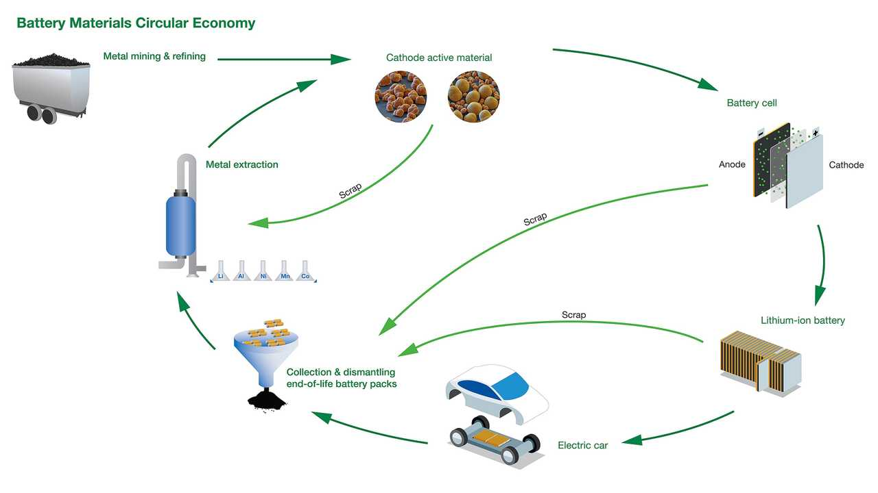 Fortum, BASF, Nornickel battery recycling