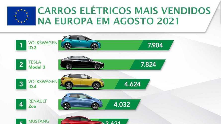 Ranking: carros elétricos mais vendidos na Europa em agosto