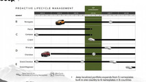 Jeep five-year plan