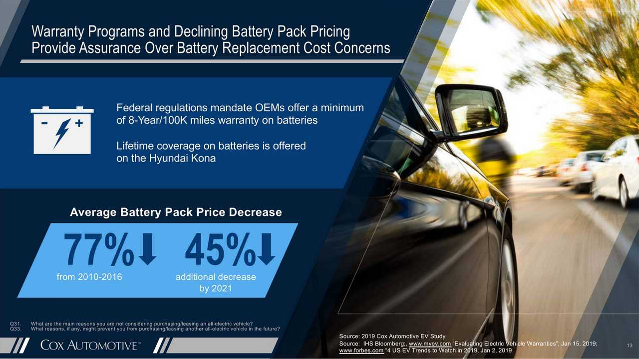What Is Hampering EV Sales? Cox Gets Answers From Consumers