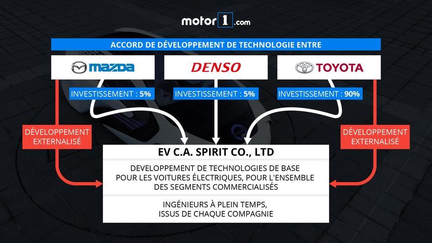 Mazda et Toyota entreprise organigramme